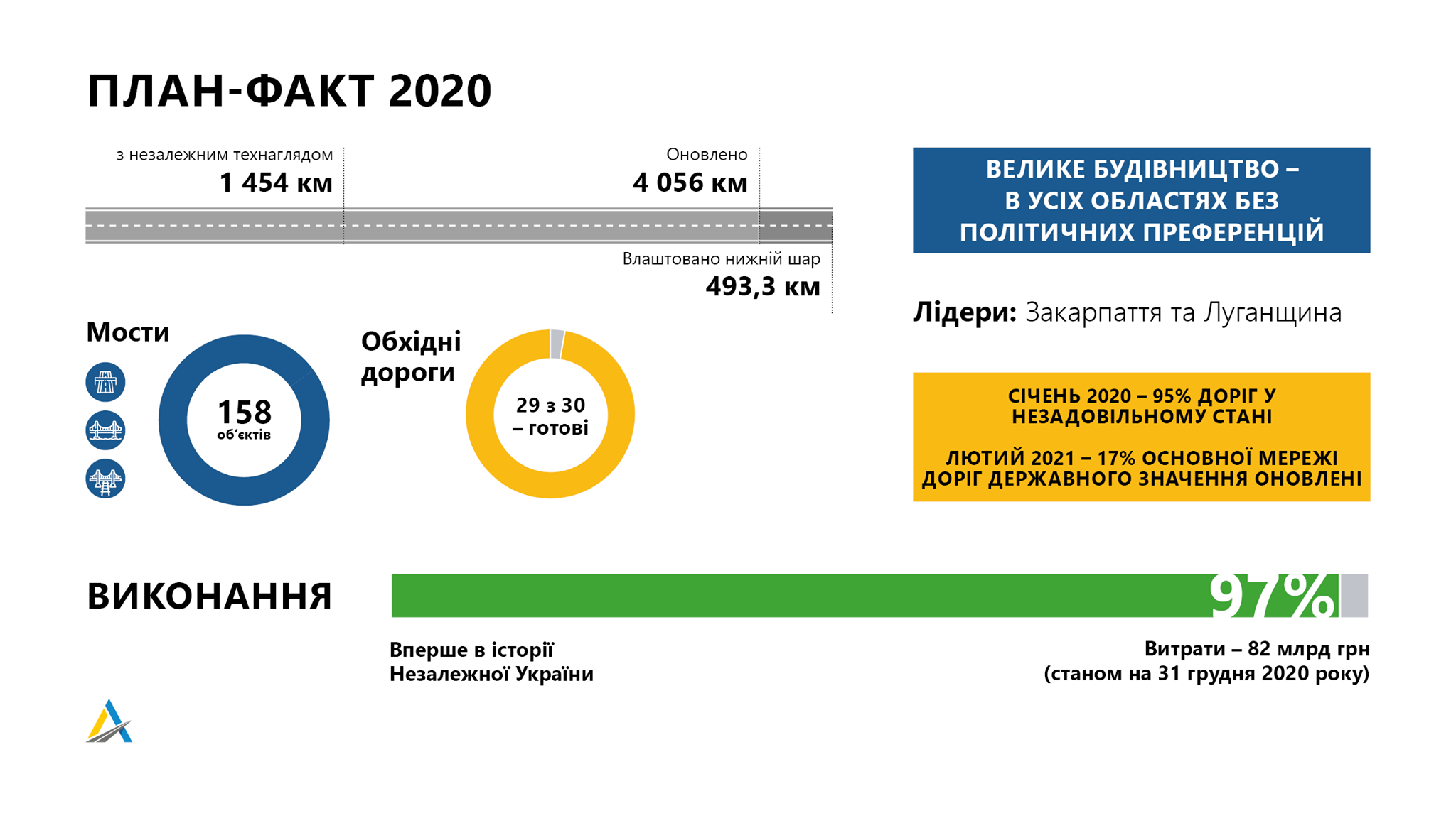 Укравтодор за два года собирается установить рекорд 1