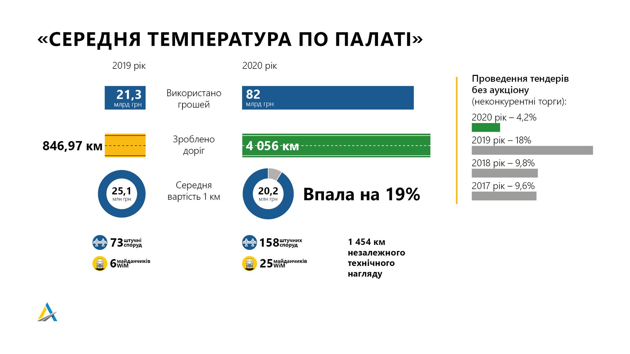 Укравтодор за два года собирается установить рекорд 2