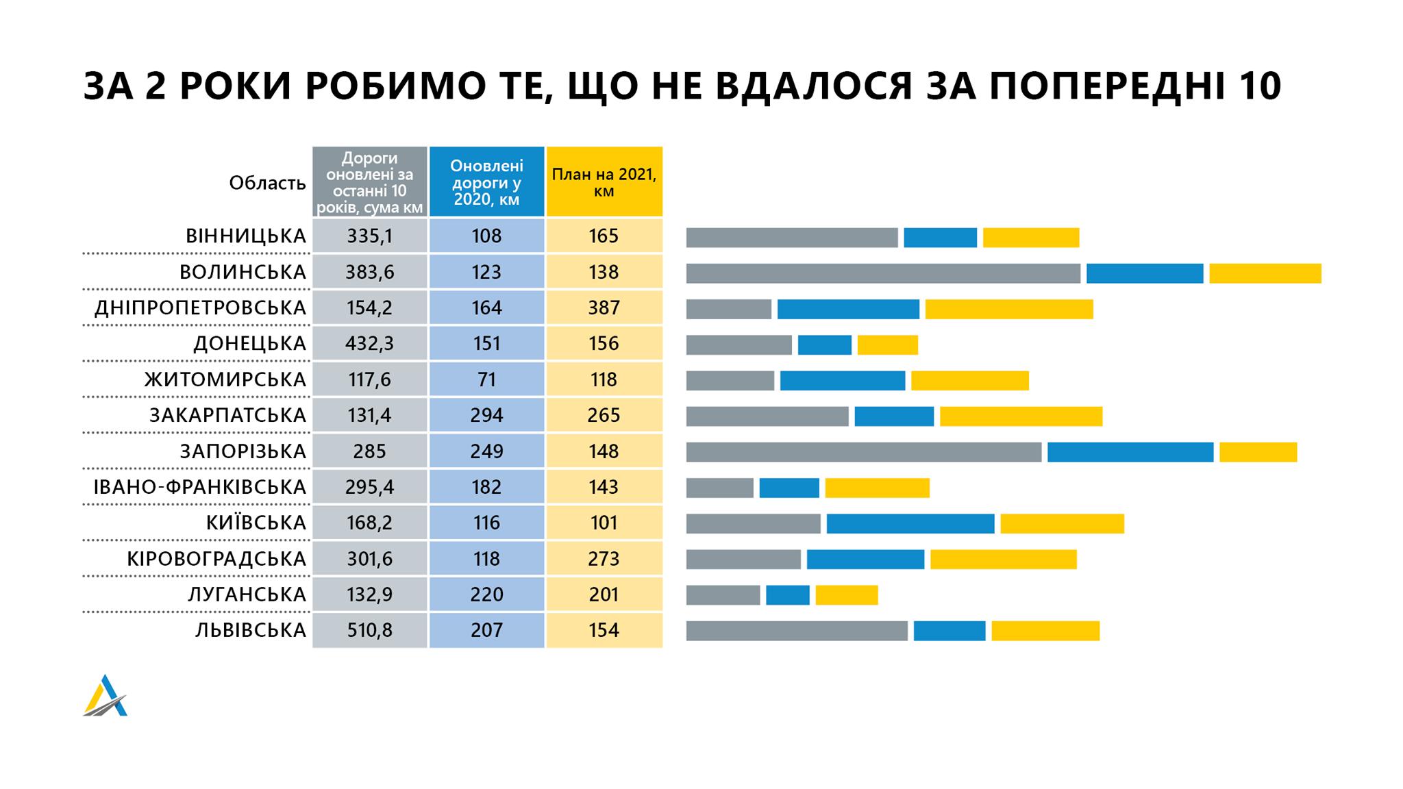 Укравтодор за два года собирается установить рекорд 3