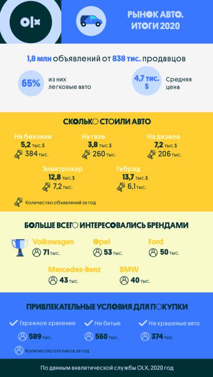 Самые востребование автомобили на вторичном рынке Украины    1