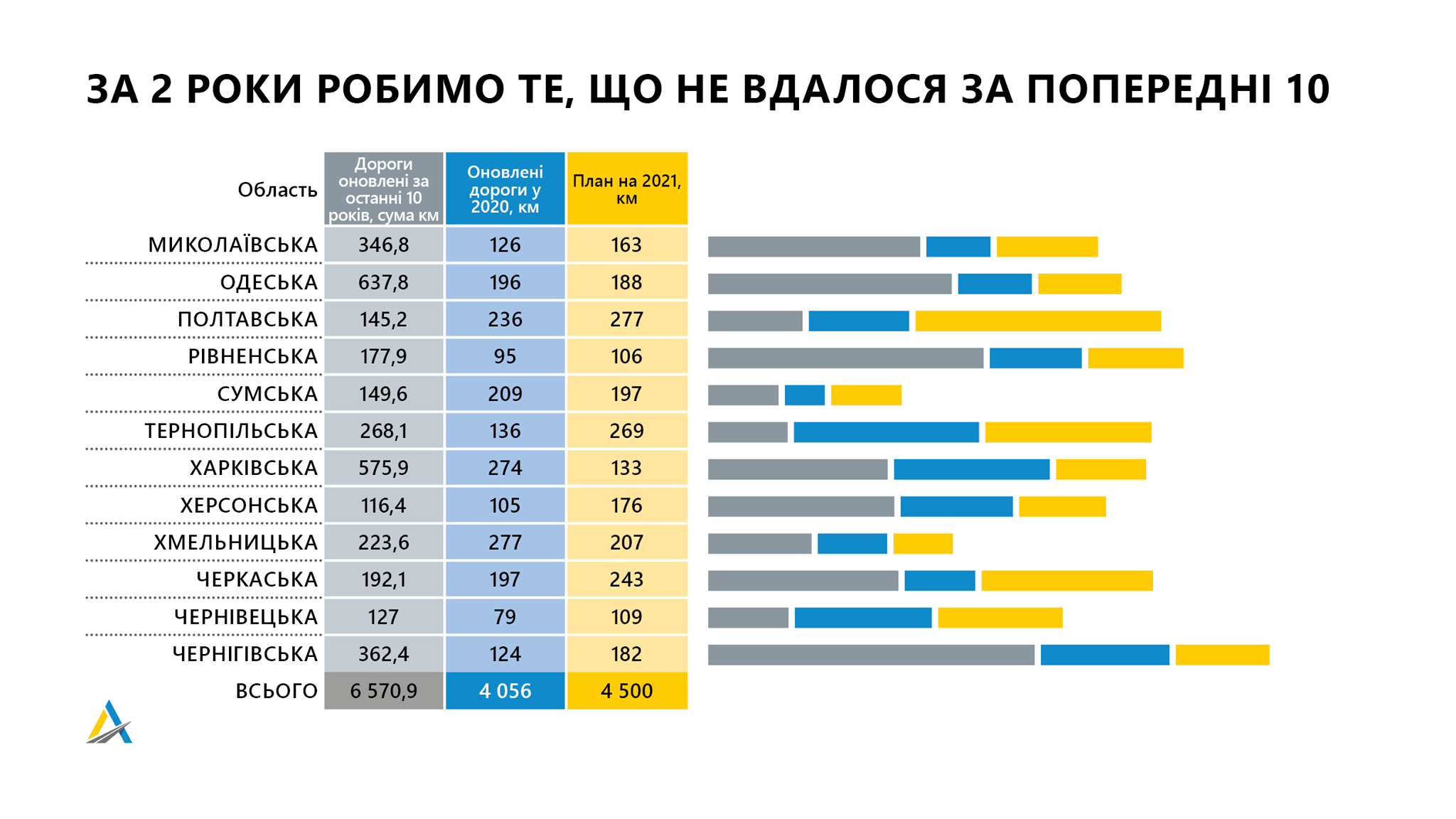 Укравтодор за два года собирается установить рекорд 4