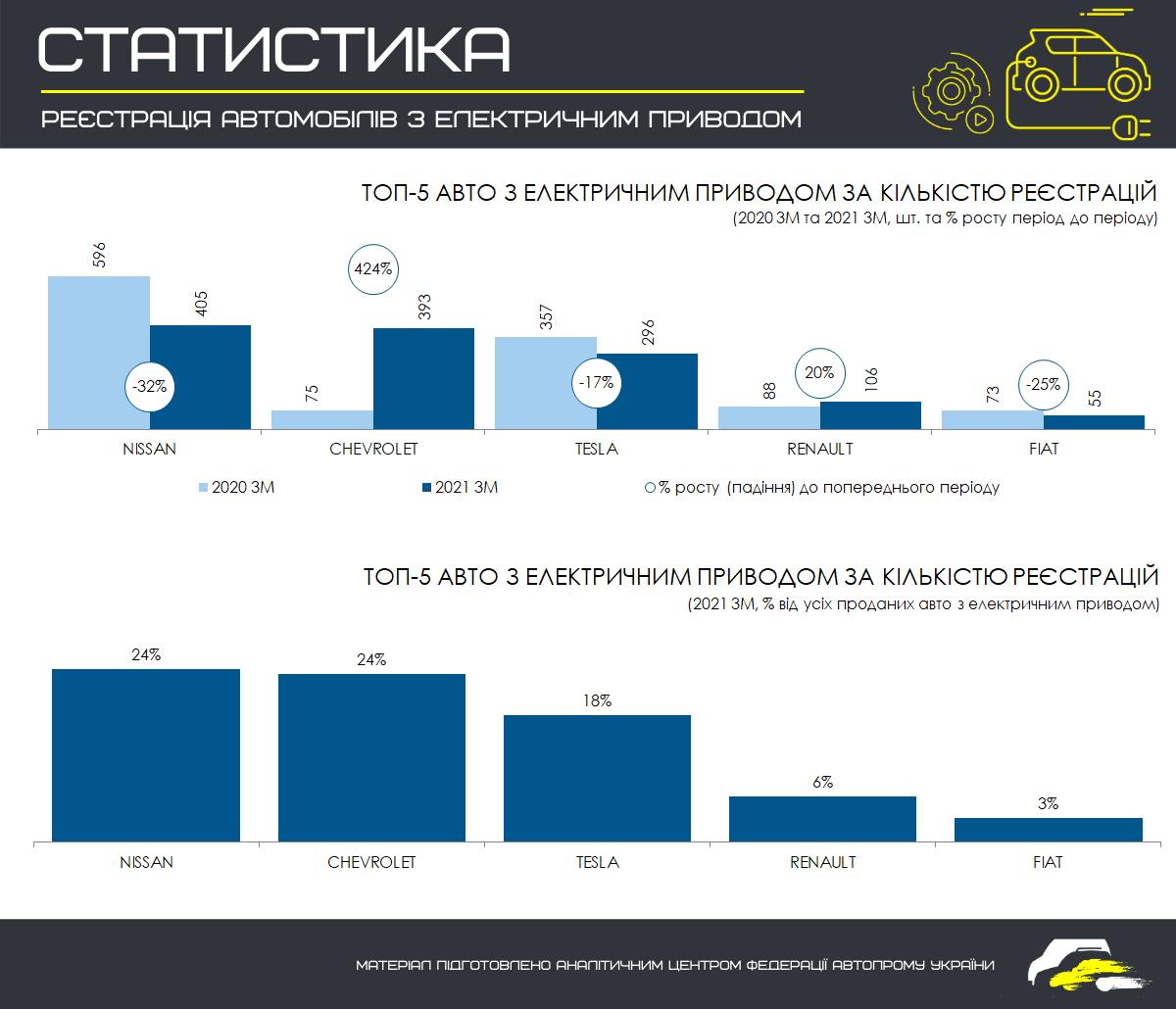Автомобилисты в Украине осознали преимущества и недостатки электрокаров 2