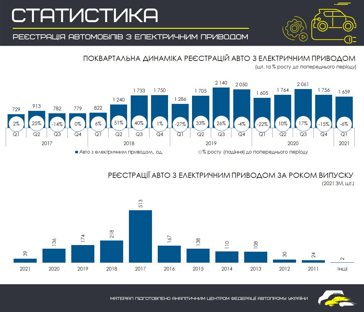 Автомобилисты в Украине осознали преимущества и недостатки электрокаров 1