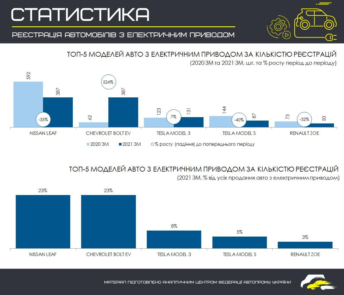 Автомобилисты в Украине осознали преимущества и недостатки электрокаров 3