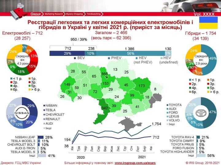 Украинцы купили рекордное количество гибридных авто 1