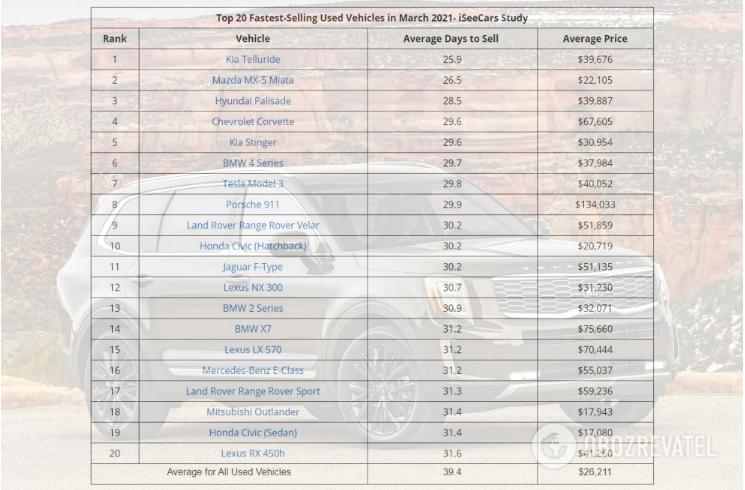 В США назвали автомобили, которые продаются как «горячие пирожки» 2