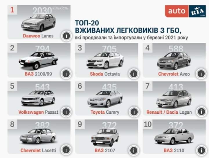 Самые популярные легковые автомобили с ГБО в Украине 1