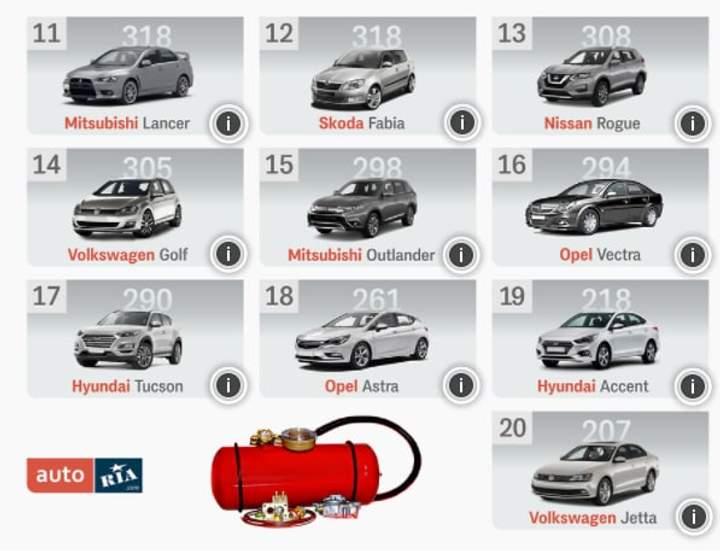 Самые популярные легковые автомобили с ГБО в Украине 2