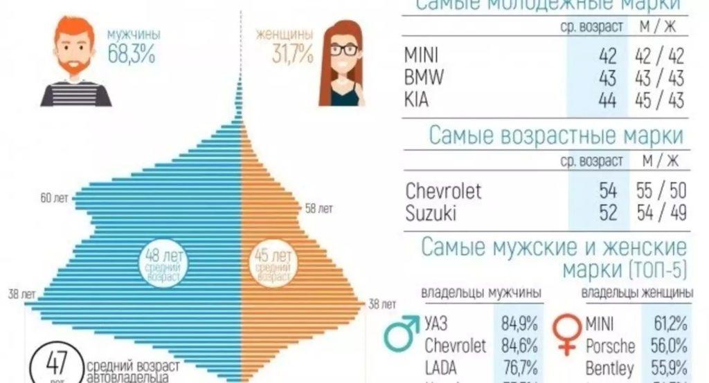 Детальный портрет автомобилиста в Украине 1