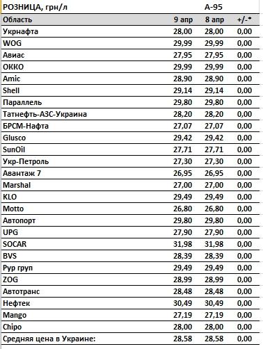 Цены на бензин в Украине стабилизировались, автогаз дешевеет 2
