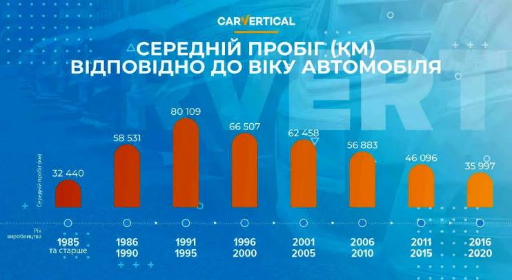 Скрученный пробег позволяет завысить цену авто на 25% 2