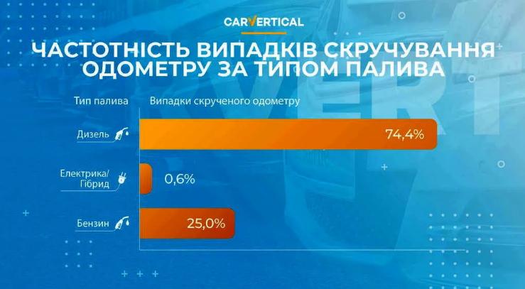 Скрученный пробег позволяет завысить цену авто на 25% 1