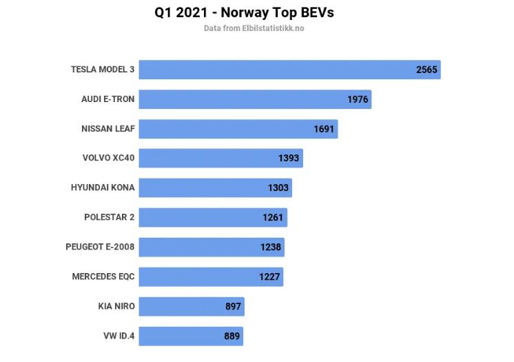 В Норвегии 85% рынка заняли электрокары 3