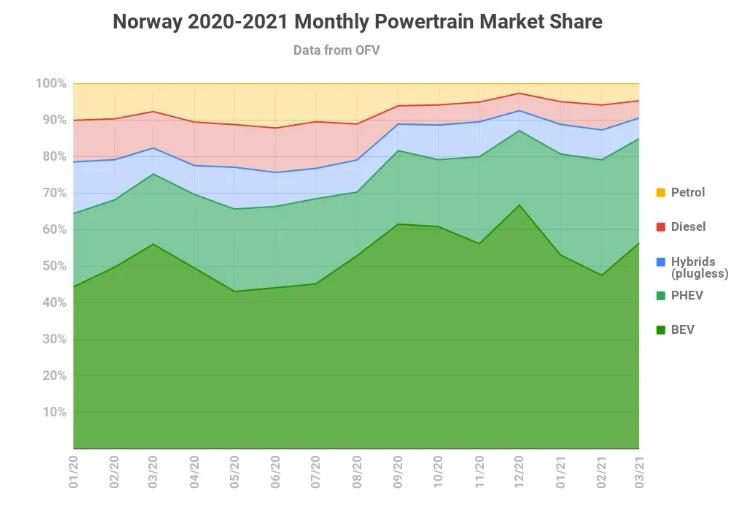 В Норвегии 85% рынка заняли электрокары 2