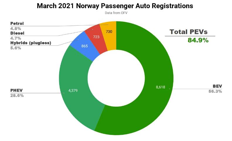В Норвегии 85% рынка заняли электрокары 1