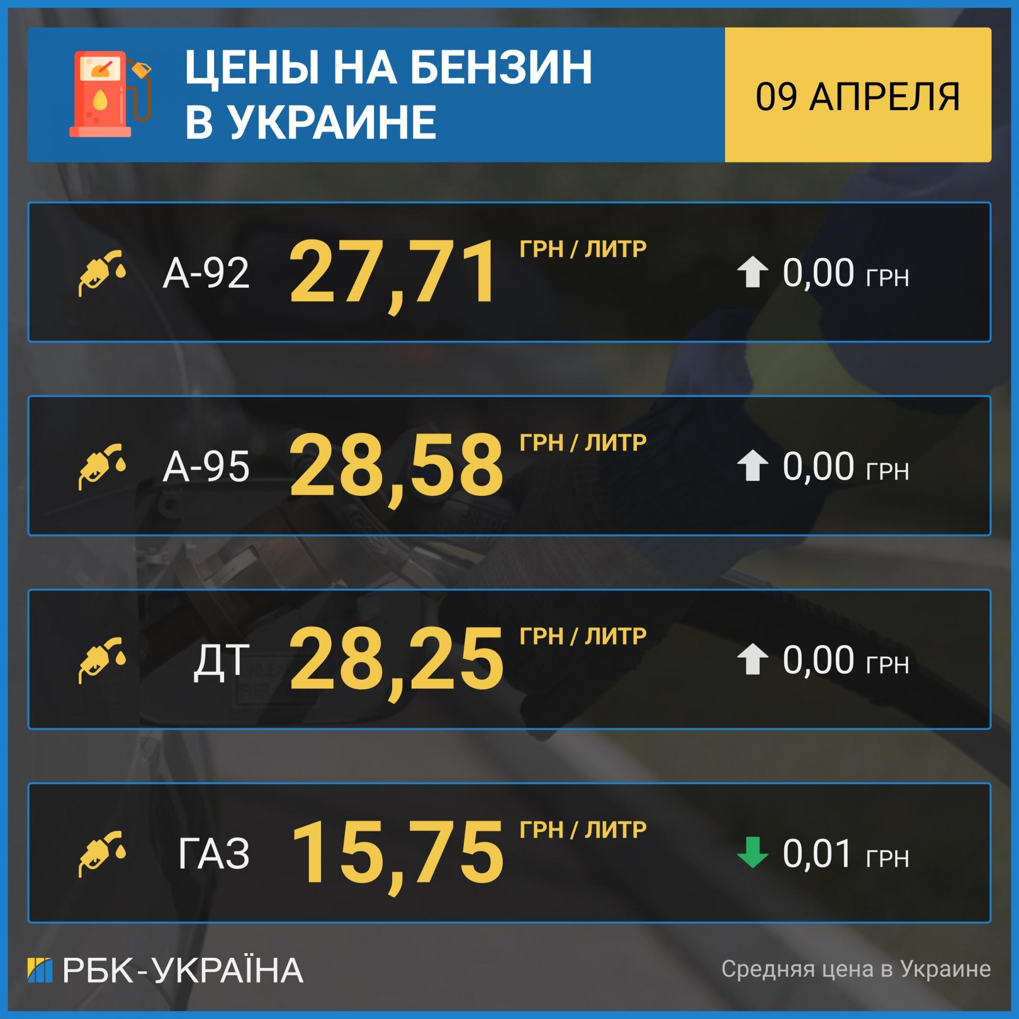 Цены на бензин в Украине стабилизировались, автогаз дешевеет 1