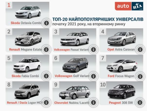 Названы самые популярные в Украине универсалы: спрос на них растет 1