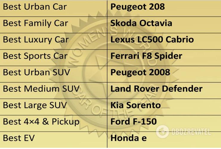 Женщины назвали лучшие автомобили года 4