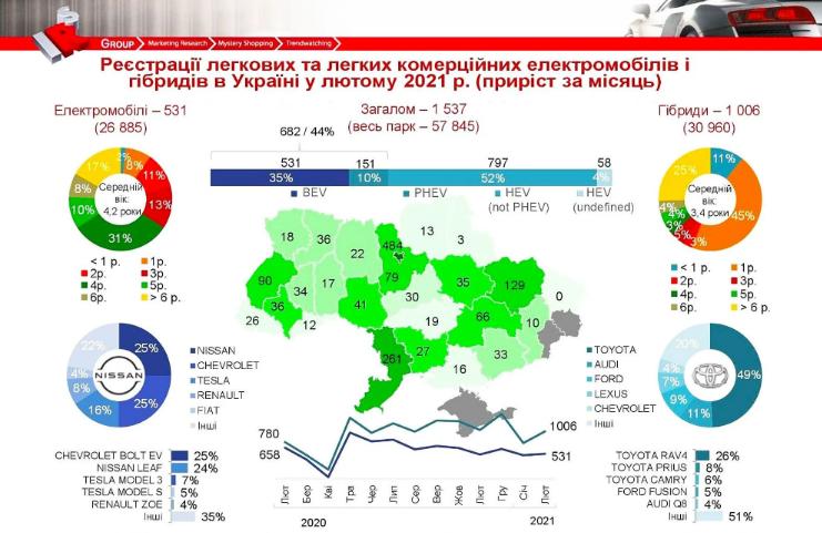 Украинцы активно покупают гибриды и электрокары 1