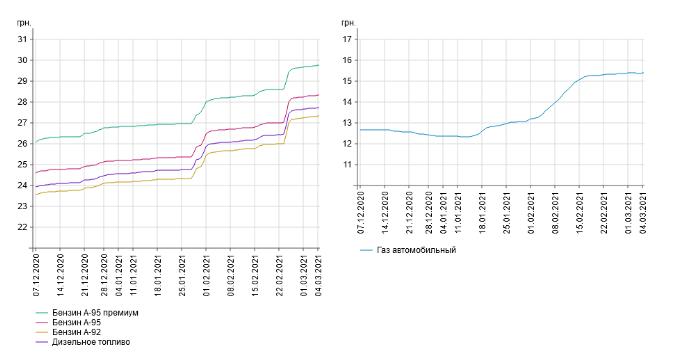 В Украине стремительно дорожает топливо: в чем причина 1