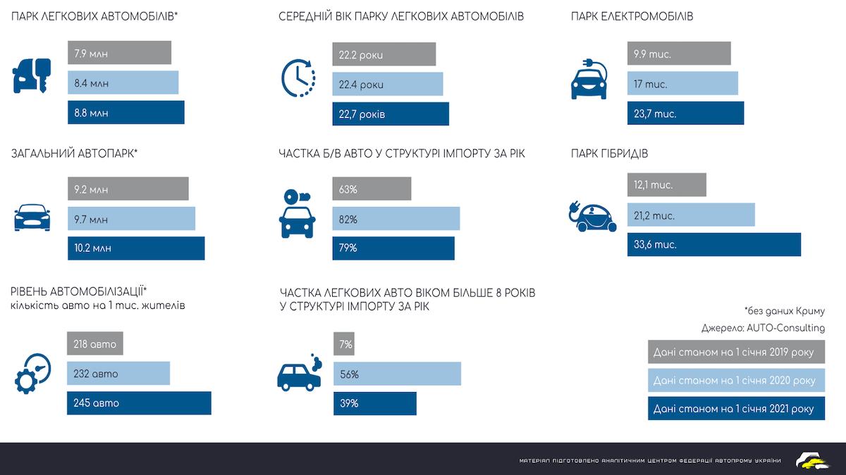Автопарк Украины достиг 10 миллионов единиц: средний возраст автомобилей 1