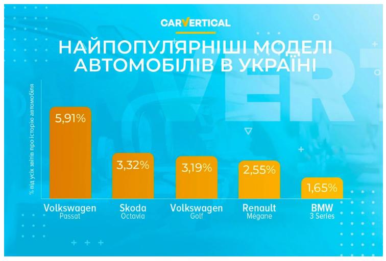 Рейтинг самых популярных автомобилей в Украине 1