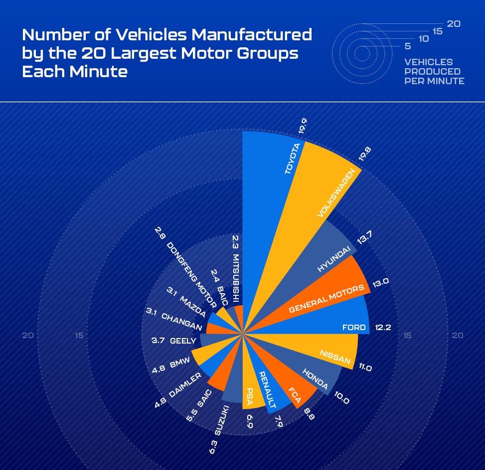 Сколько зарабатывают производители авто в минуту 2