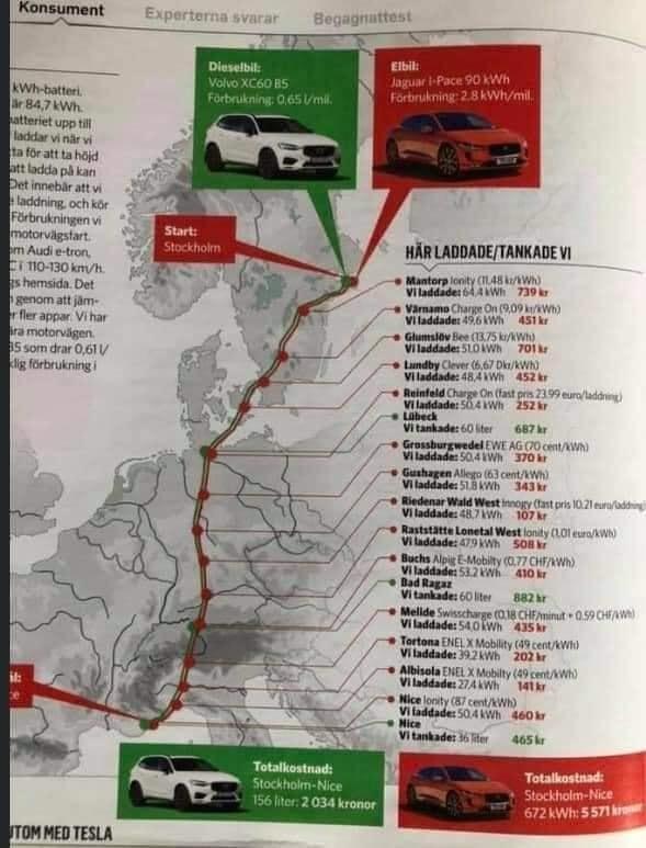 Путешествовать на электрокаре в Европе оказалось в три раза дороже, чем на дизельном авто 3