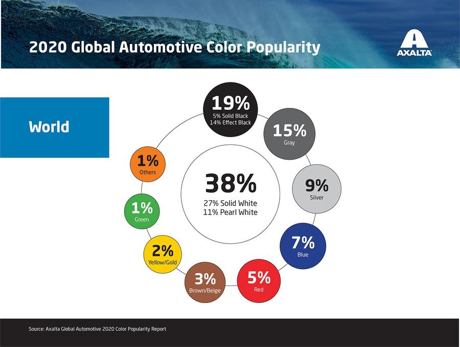 Самые популярные цвета автомобилей в 2020 году 1