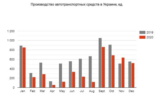 Кто, сколько и какой автотранспорт выпускал в Украине в 2020 году 1