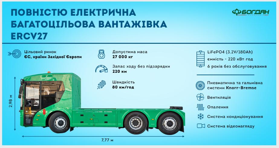 В Украине запатентовали электрический грузовик 1