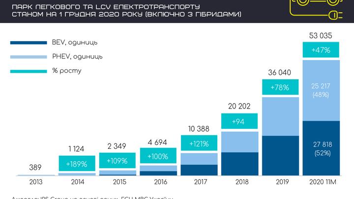 Парк электромобилей в Украине достиг 50тыс. единиц 1