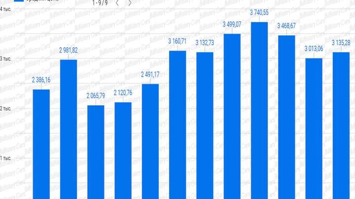 За сколько можно купить дизельный Volkswagen Passat TDI из США 2