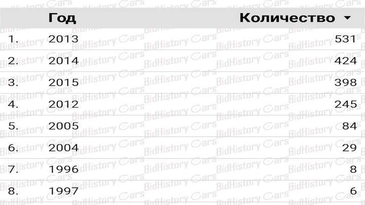 За сколько можно купить дизельный Volkswagen Passat TDI из США 1