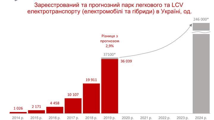 Парк электромобилей в Украине достиг 50тыс. единиц 2