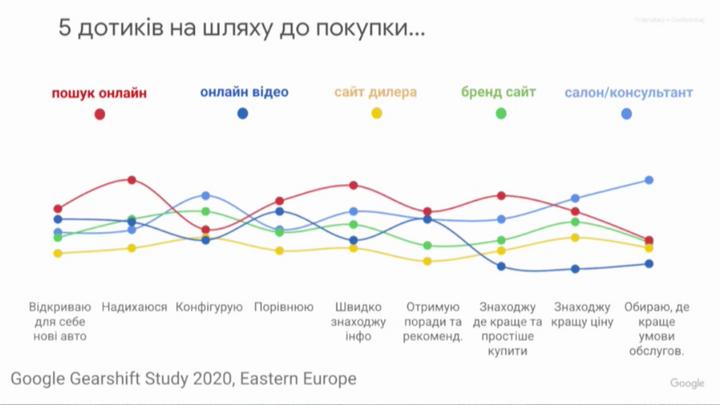 Какие автомобили ищут украинцы в интернете 1