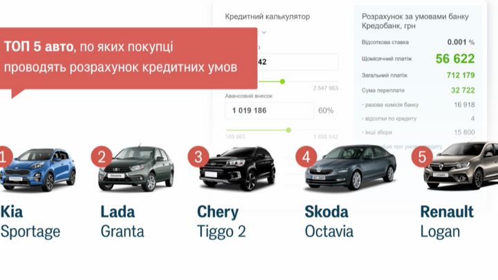 Какие автомобили ищут украинцы в интернете 2