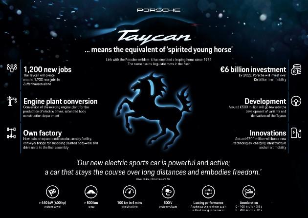 Компания Porsche представила электромобиль Taycan 2