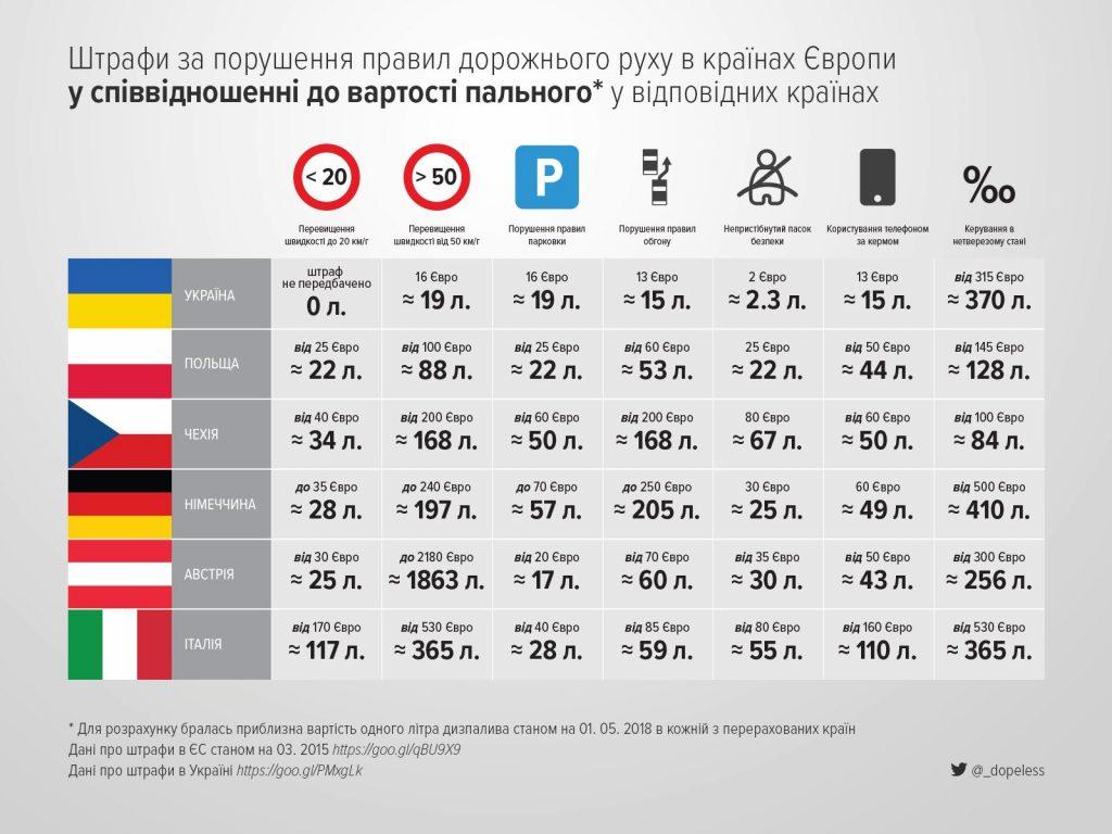 Эксперты сравнили штрафы за нарушение ПДД в Украине и Европе 1