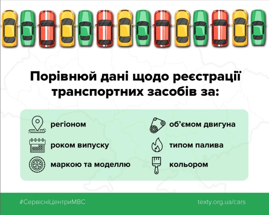 В Украине появился сервис с открытыми данными о первичной регистрации автомобилей 2