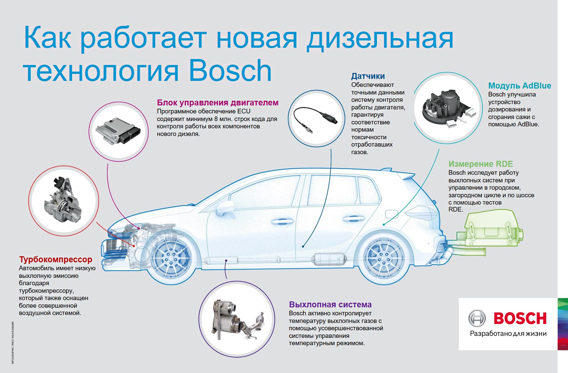 Bosch представил новую дизельную технологию 1