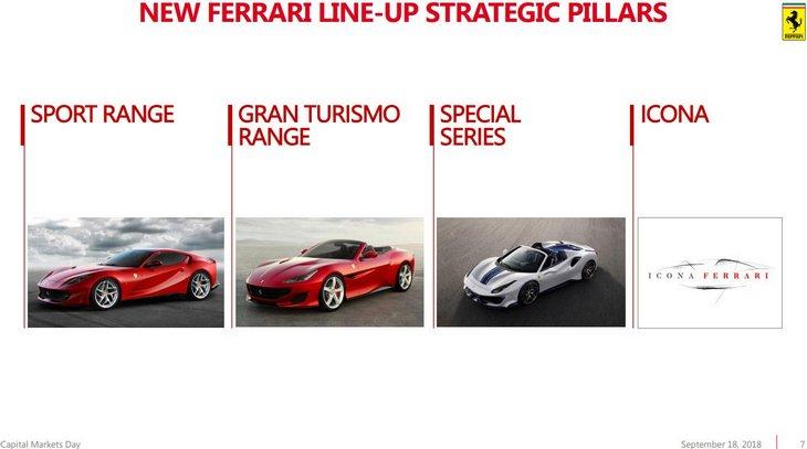 Ferrari все-таки выпустит кроссовер 1