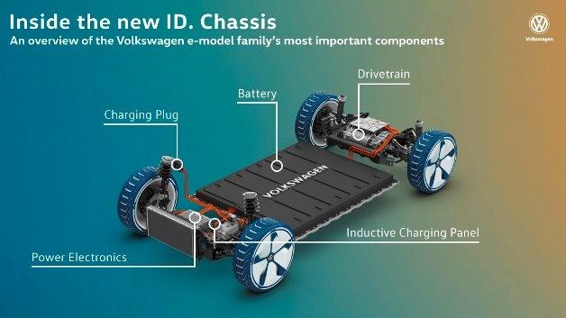 Volkswagen создал модульную платформу для электрокаров 1