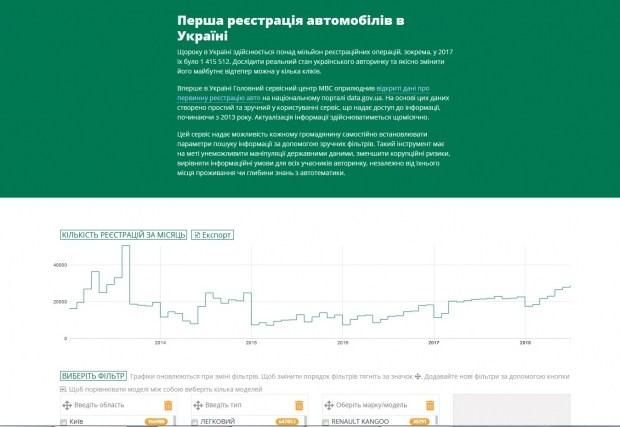 Регистрация авто в Украине будет проходить по новым правилам 1