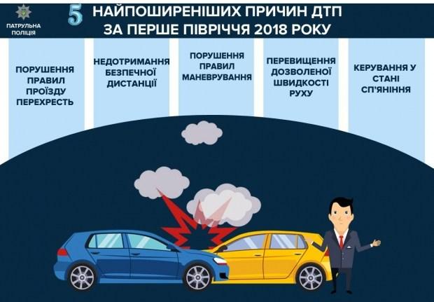 Названы главные причины аварий на дорогах в Украине 1