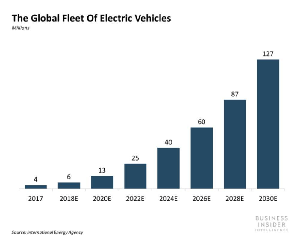 Сколько электромобилей будет в мире к 2030 году 2
