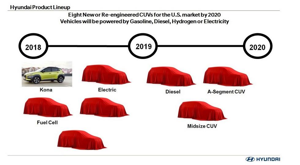 Компания Hyundai выпустит восемь новых кроссоверов 1
