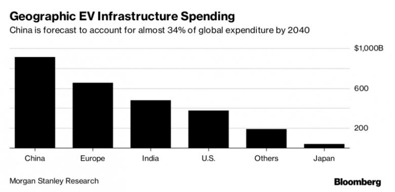 Сколько нужно денег чтобы создать инфраструктуру для электромобилей по всему миру 2