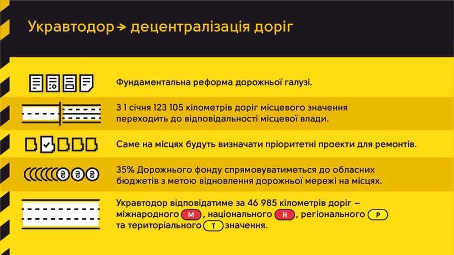 В Украине заработал Дорожный фонд 2