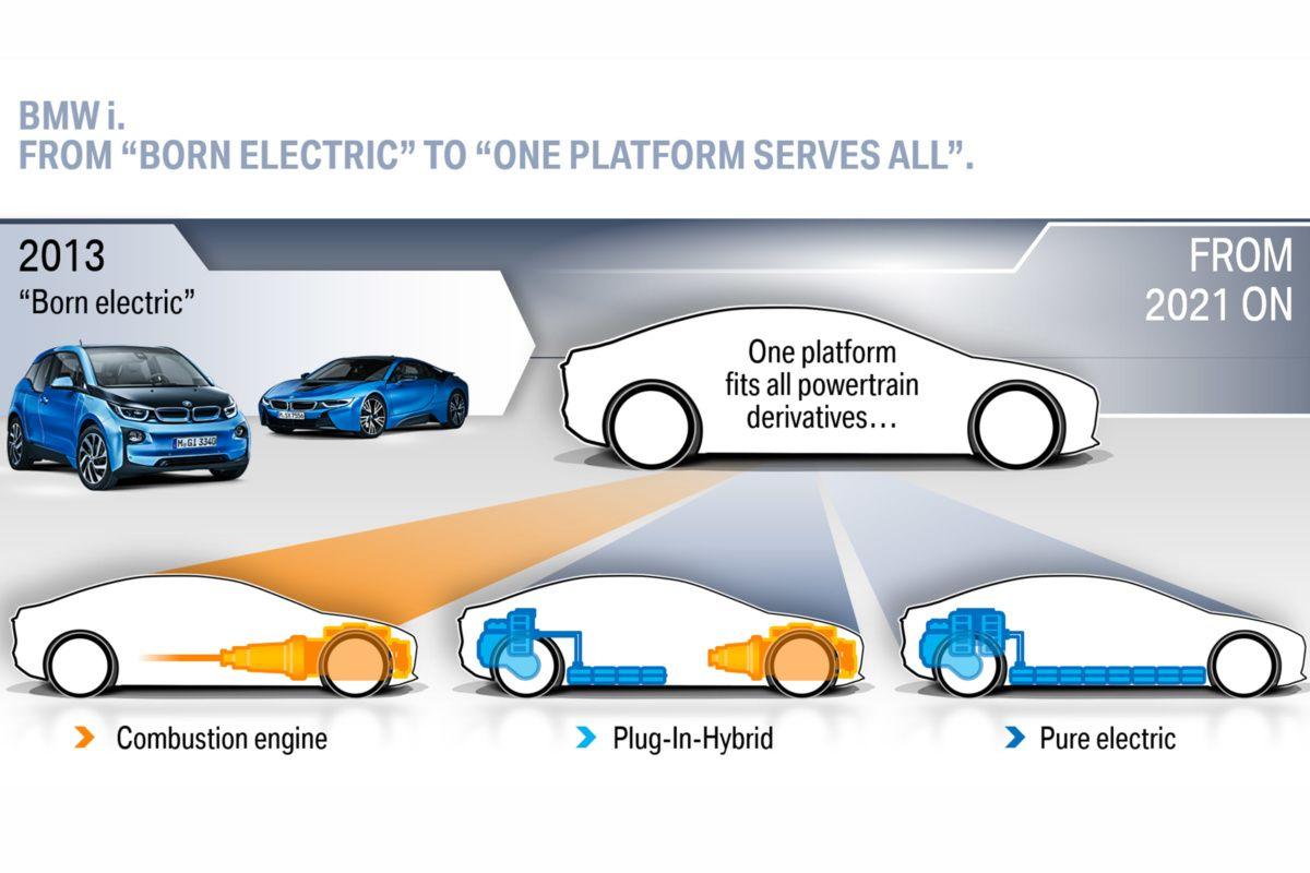 Модельный ряд BMW претерпит серьезные изменения 1